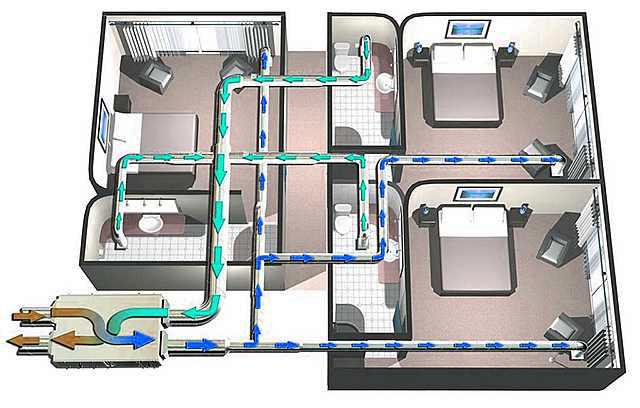 Грамотный монтаж вентиляции в частном доме
