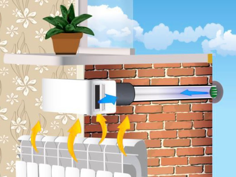 Выбор способа вентиляции помещения