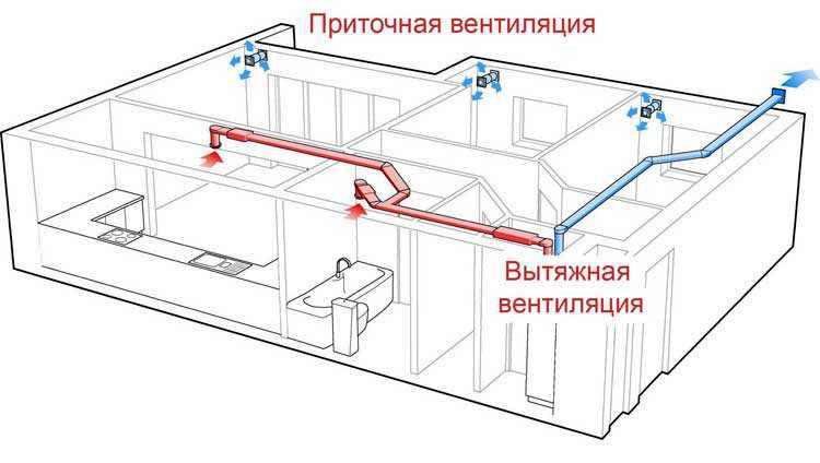 Принцип работы вентиляции в квартире